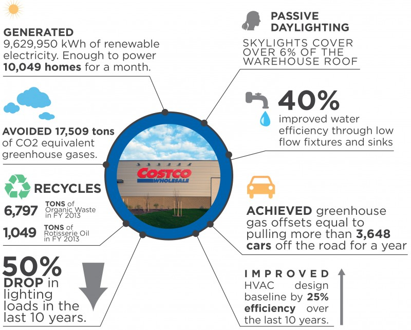 Costco Sustainability Graphic